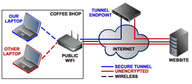 Using a VPN for Secure Internet Connection